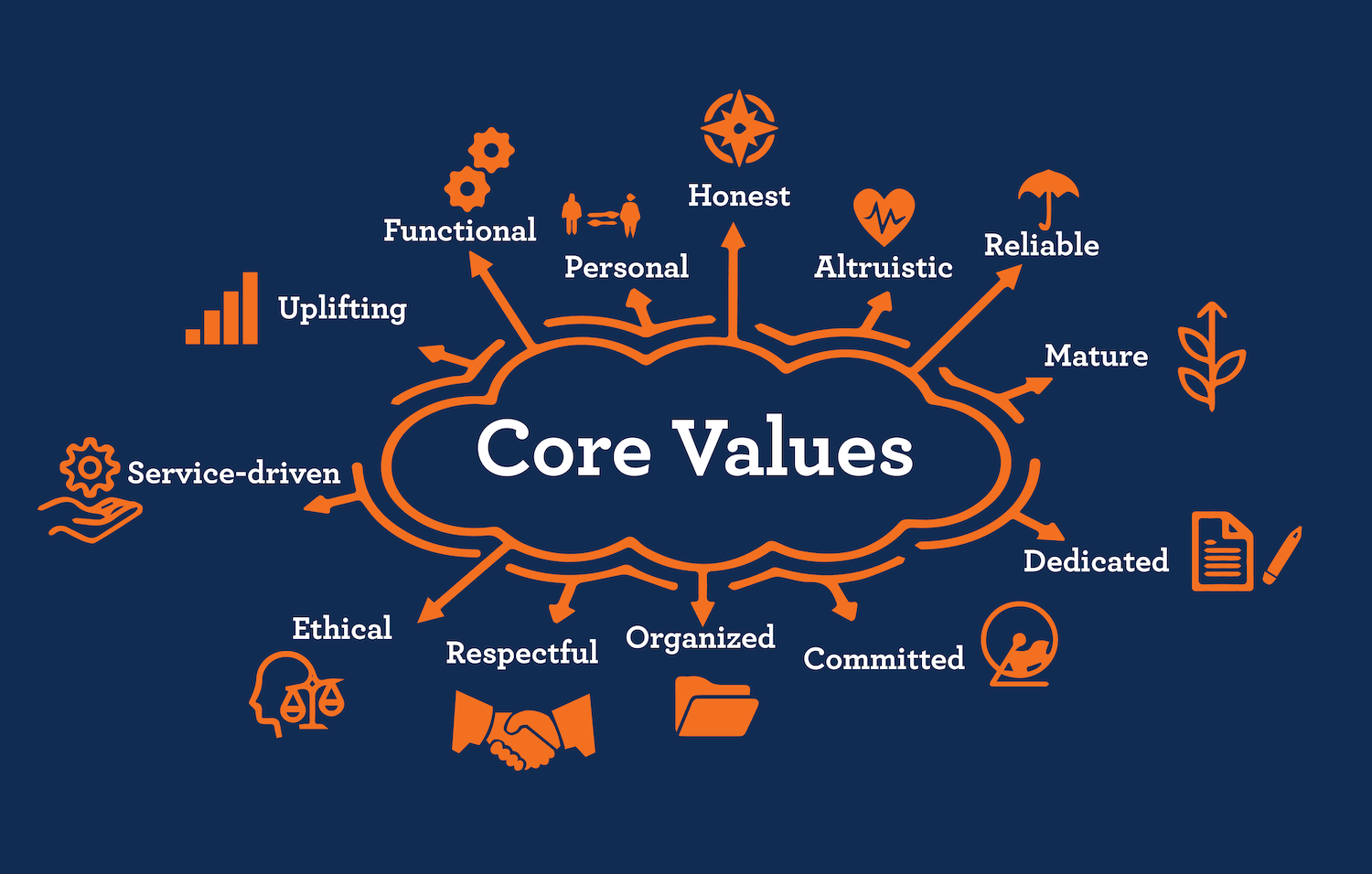 Core values of patient care